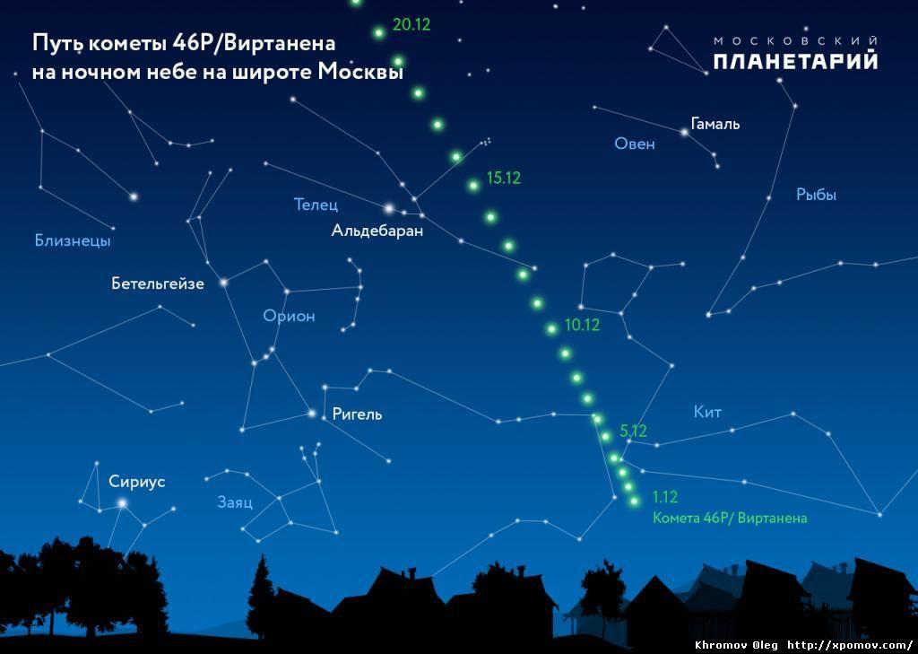 Наблюдение за кометой Виртанена 46Р Comet Virtanena 46R